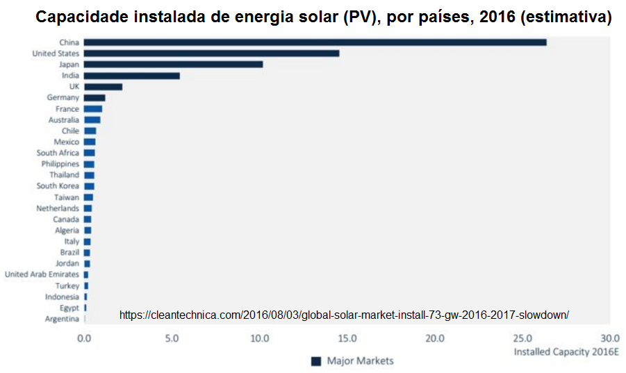 Capacidade instalada de energia solar (PV), por países, 2016