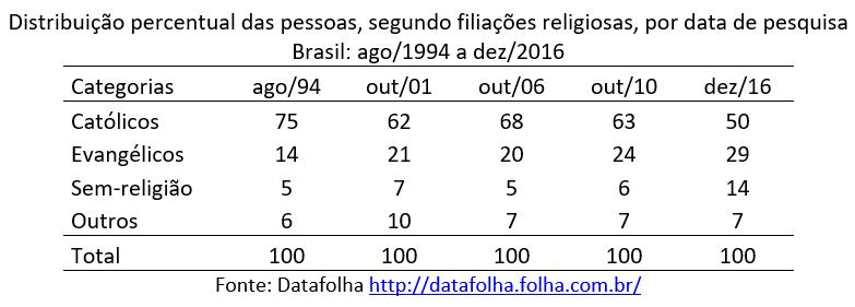 distribuição percentual das pessoas, segundo filiações religiosas