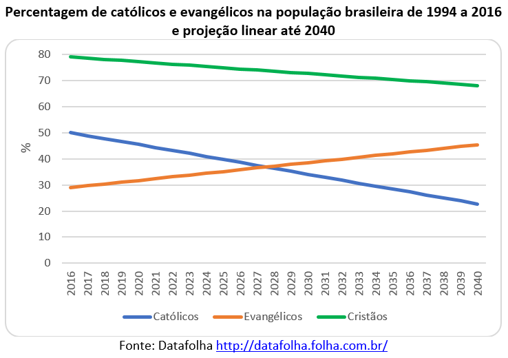 percentagem de católicos e evangélicos na população brasileira