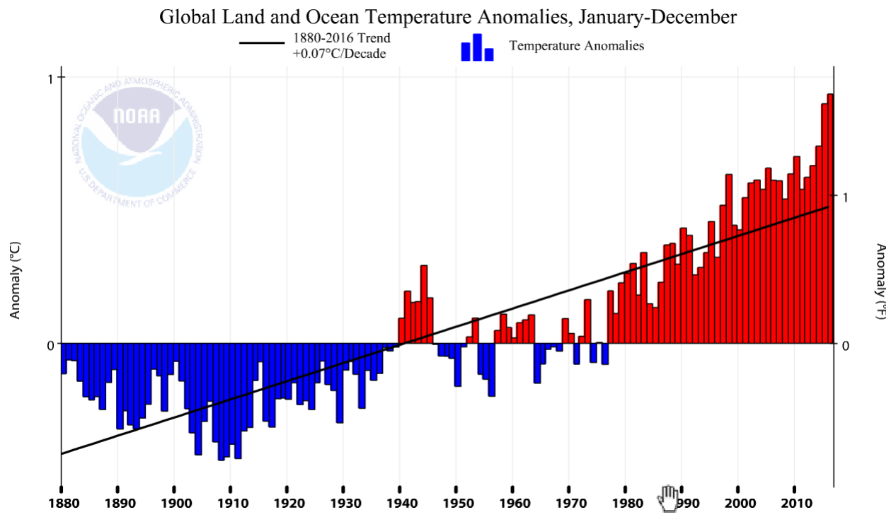 global land and ocean temperature anomalies - january-december