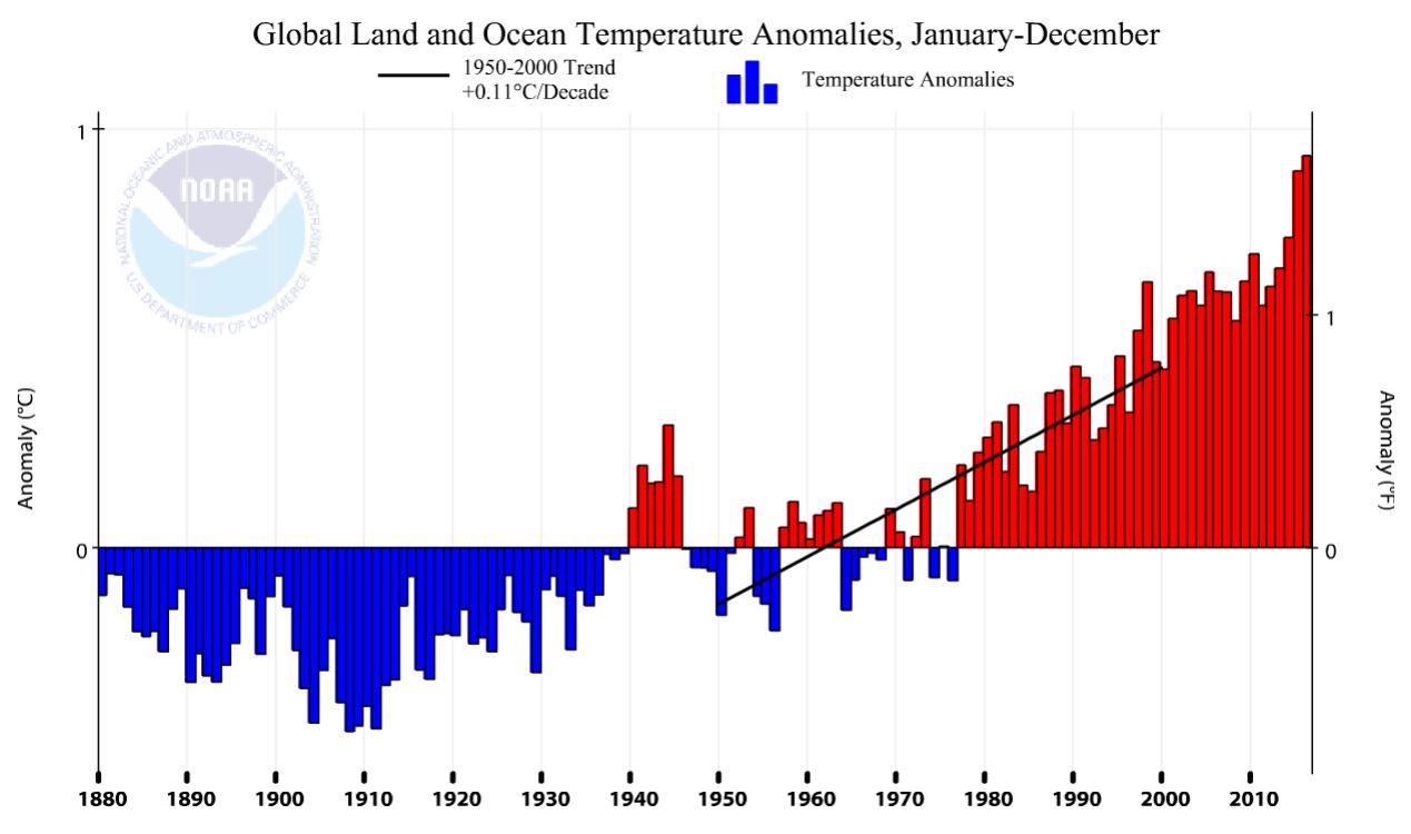 global land and ocean temperature anomalies - january-december, 1950-2000