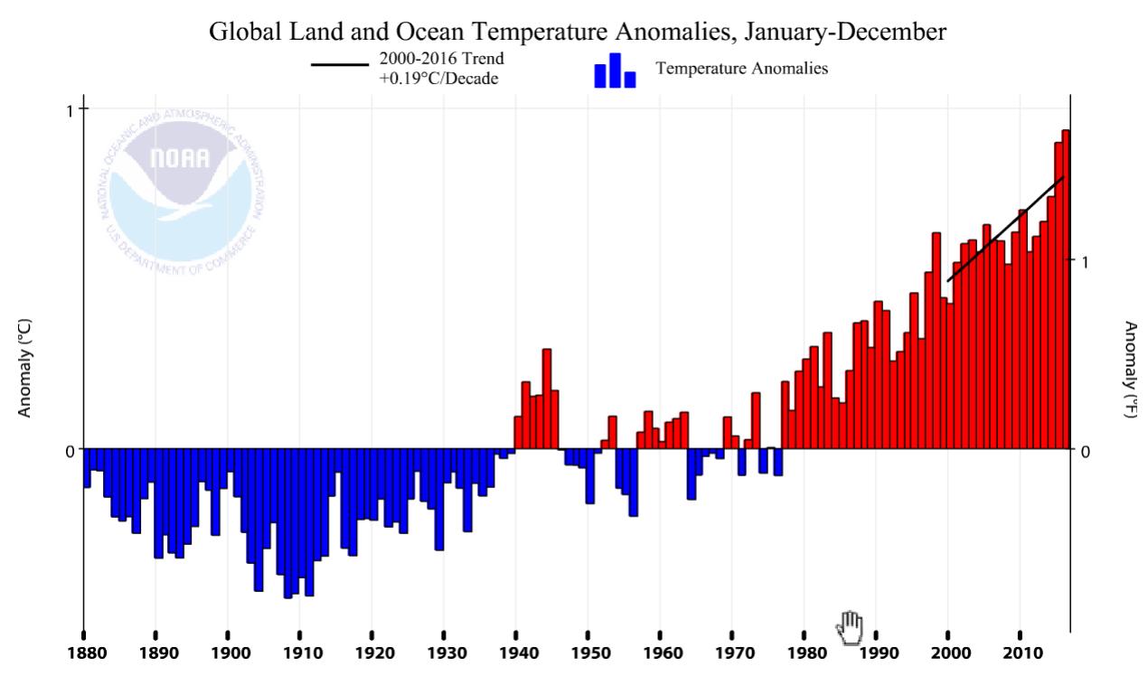 global land and ocean temperature anomalies - january-december, 2000-2016