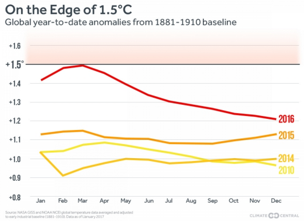 on the edge of 1,5°C