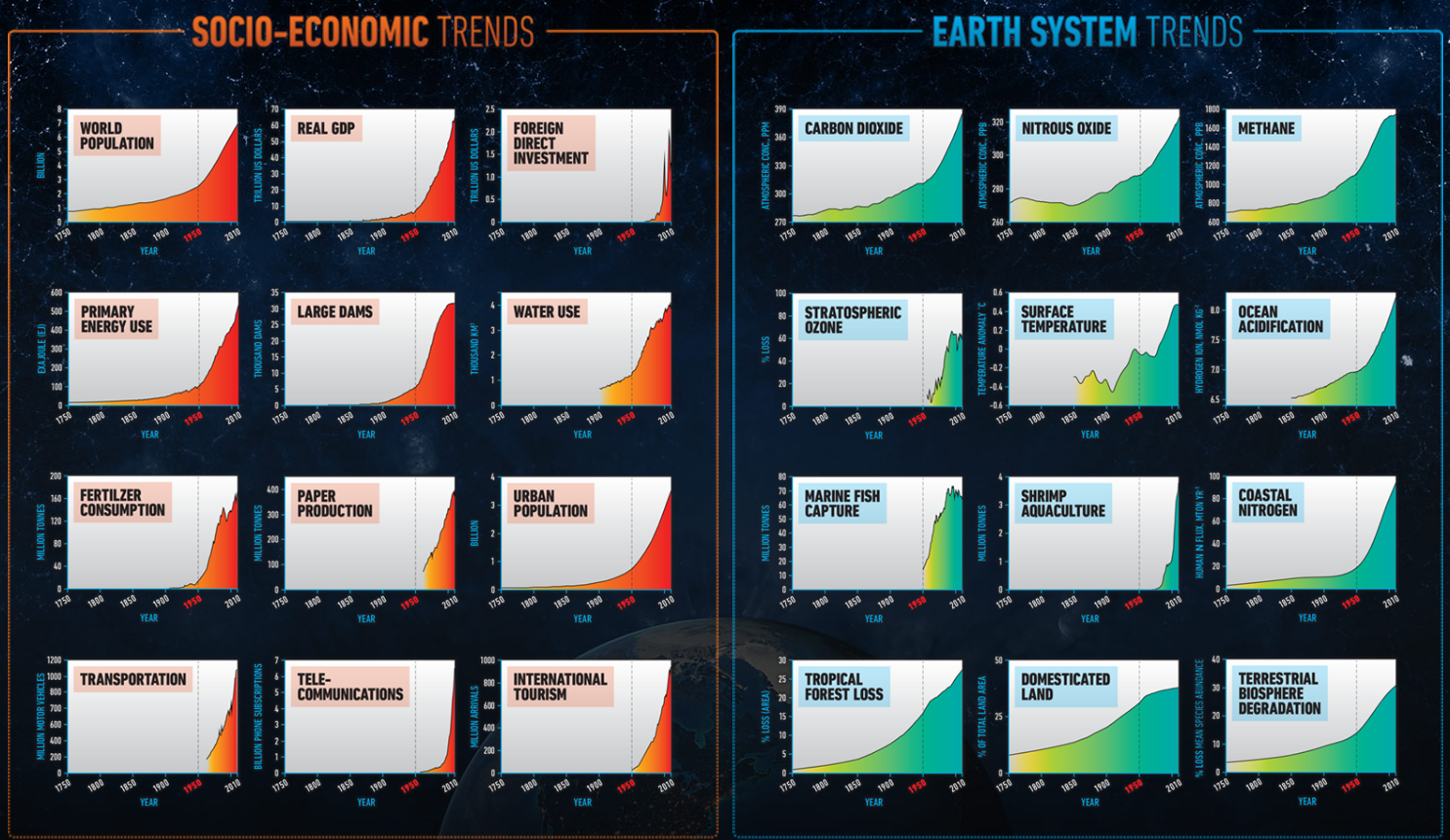 socio-economic trends vs earth system trends
