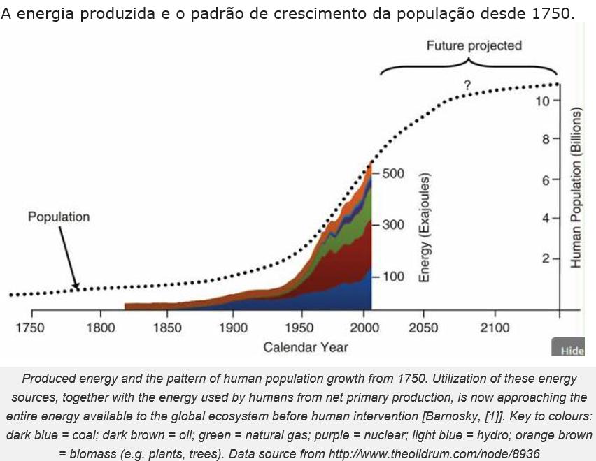 a energia produzida e o padrão de crescimento da população desde 1750