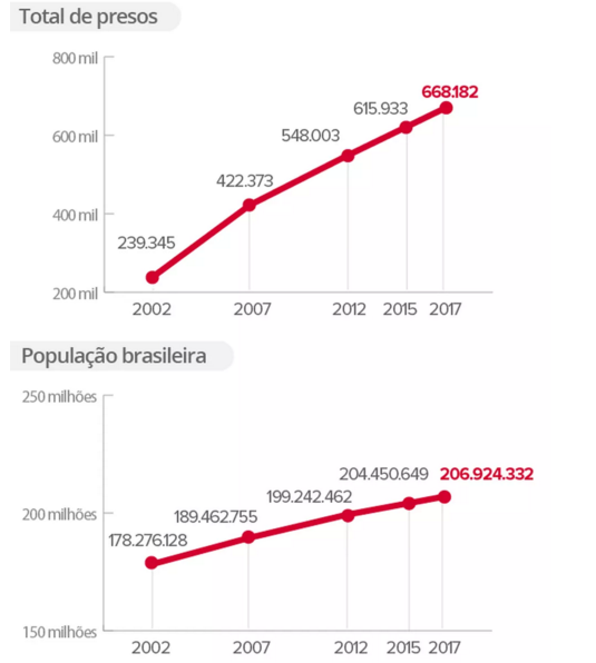 Evolução do número de presos e da população brasileira