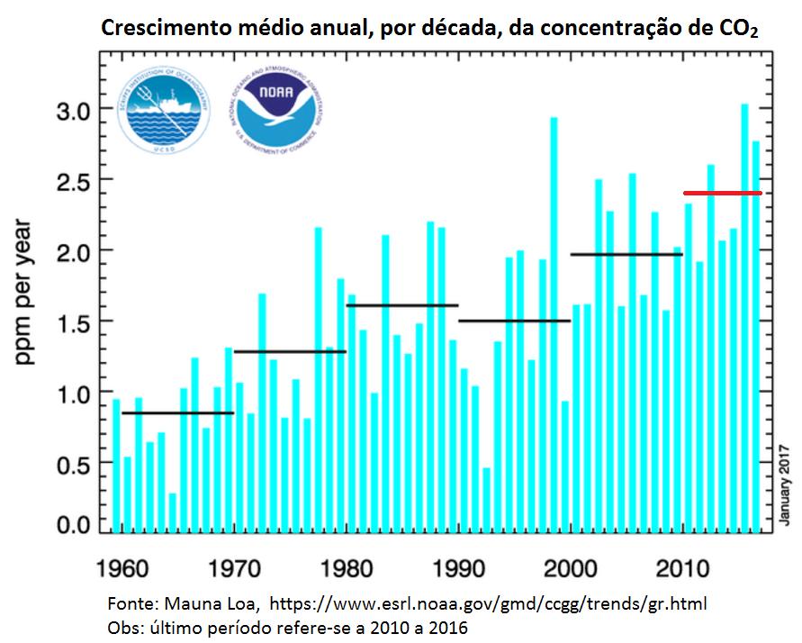 crescimento médio anual, por década, da concentração de CO2