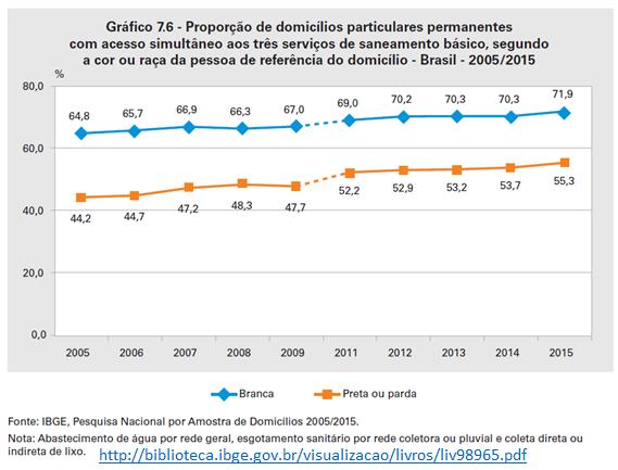 proporção de domicílios particulares permanentes com acesso simultâneo aos três servicos de saneamento básico