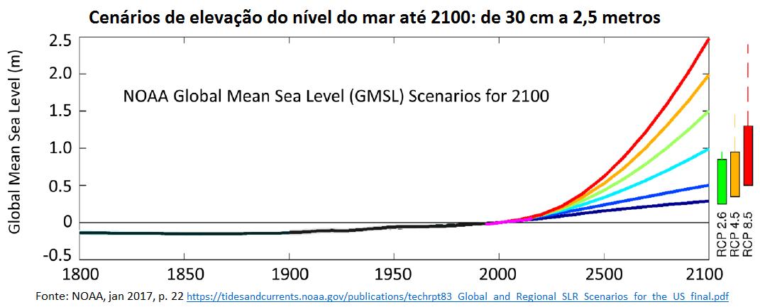 cenários de elevação do nível do mar até 2100