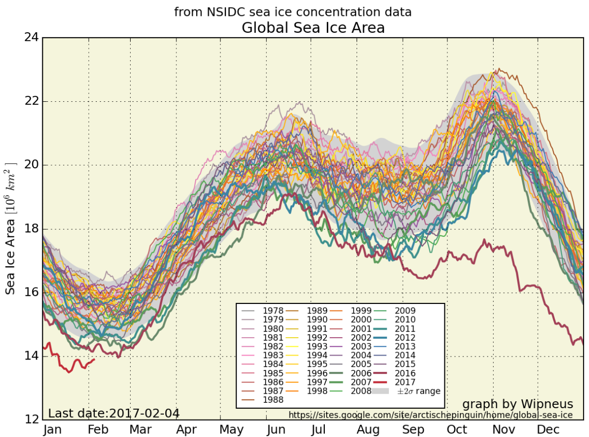 from NSIDC sea ice concentration data
