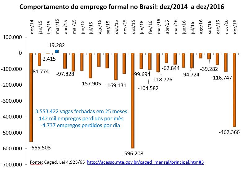 comportamento do emprego formal no Brasil: dez/2014 a dez/2016