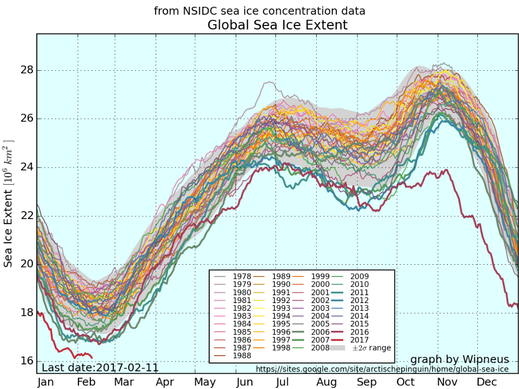 global sea ice extent