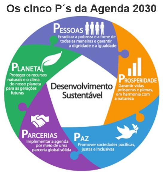 Ps 5 P's da Agenda 2030