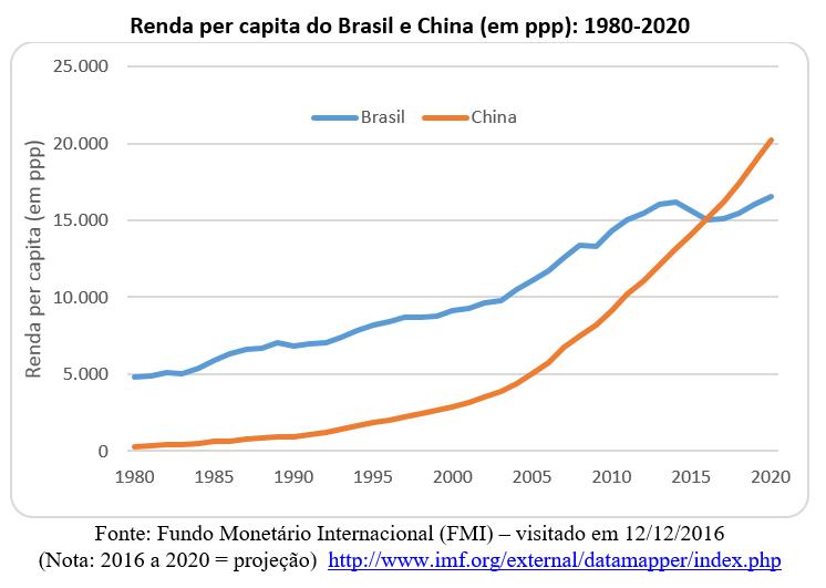 renda per capita do Brasil e China (em ppp): 1980-2020