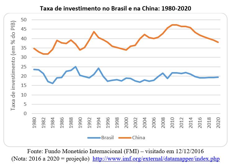 taxa de investimento no Brasil e na China: 1980-2020