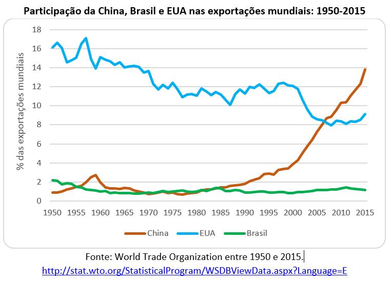participação da China, Brasil e EUA nas exportações mundiais: 1950-2015
