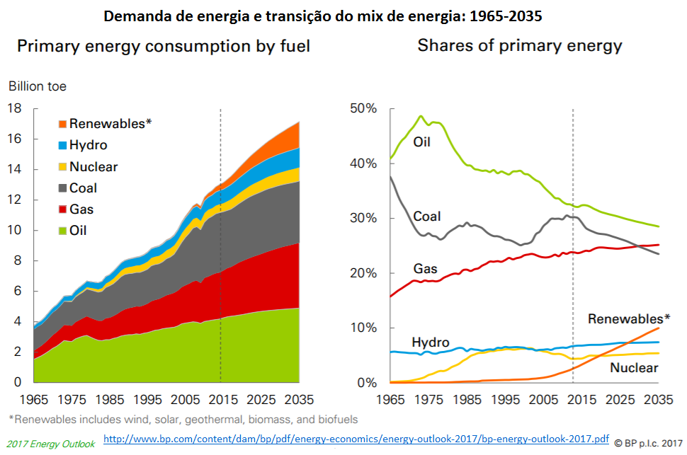 demanda de energia e transição do mix de energia: 1965-2035