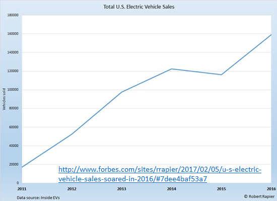 Total U.S. electric vehicle sales