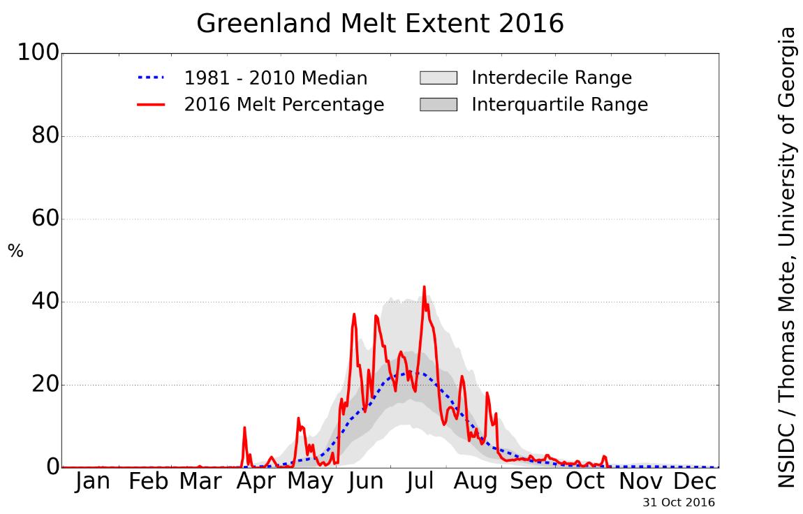 greenland melt extent 2016