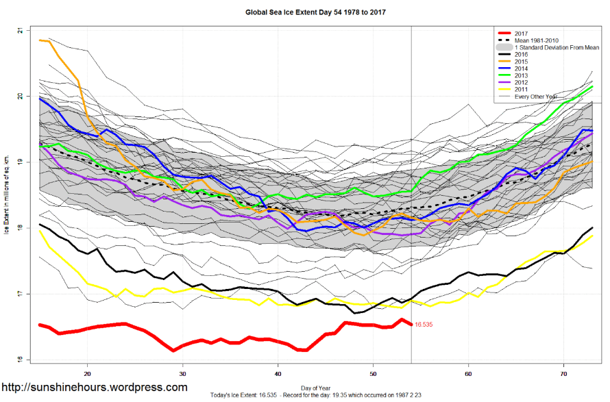 global ice extent