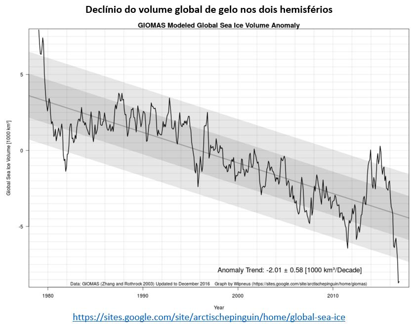 declínio do volume global de gelo nos dois hemisférios