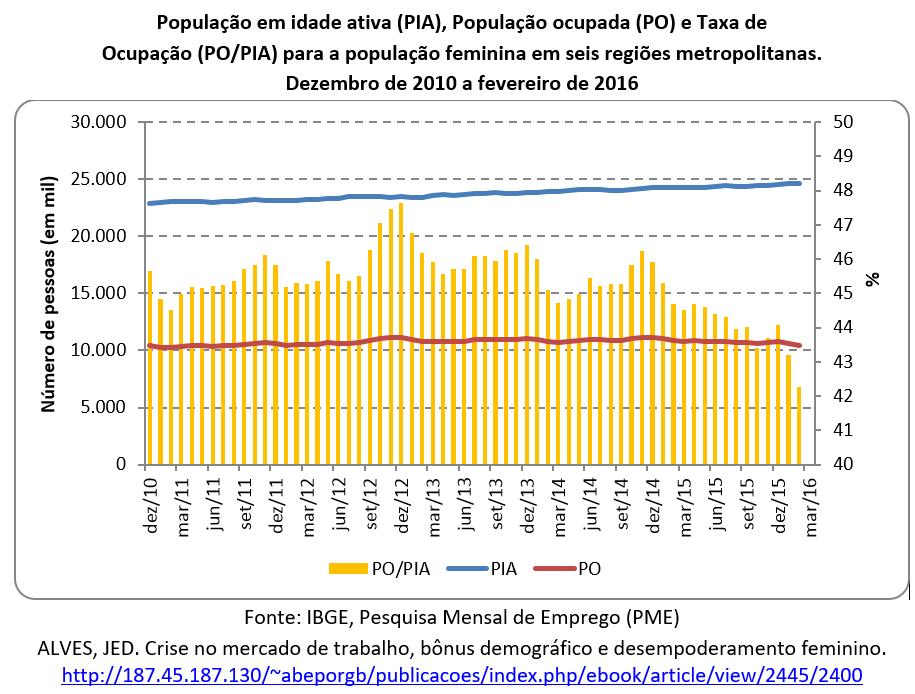 PIA, PO e PO/PIA para a população feminina em seis regiões metropolitanas