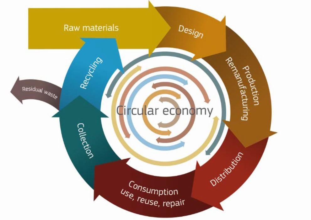 Figura 1 – Economia Circular (Fonte: Comissão Europeia, 2014)