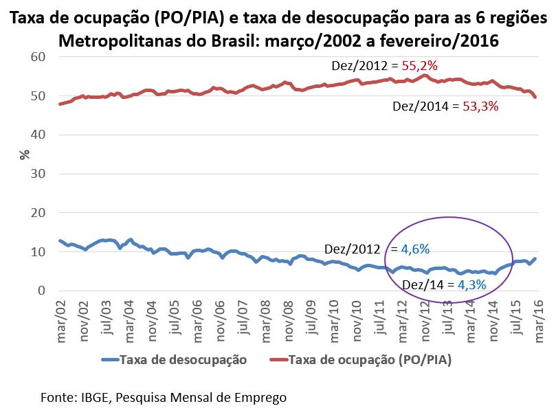 taxa de ocupação (PO/PIA) e taxa de desocupação