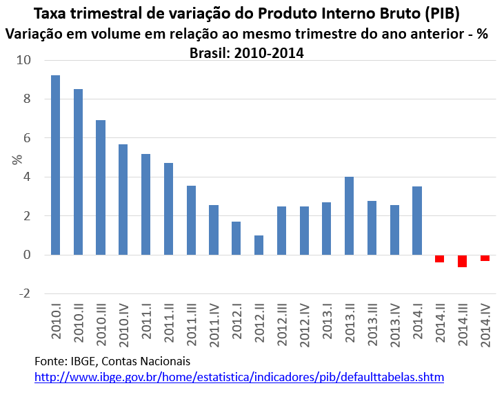 taxa trimestral de variação do PIB