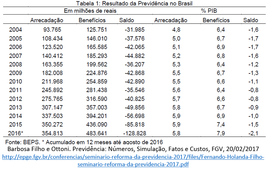 resultado da Previdência no Brasil