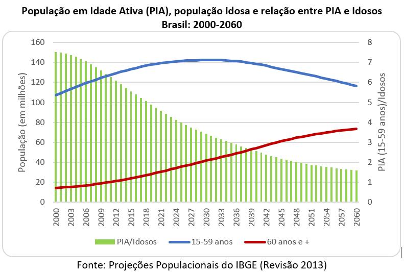 população em idade ativa (PIA), população idosa e relação entre PIA e idosos