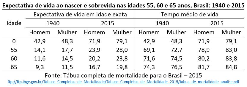 expectativa de vida ao nascer e sobrevida nas idades 55, 60 e 65 anos