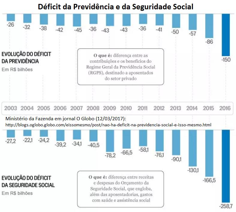 déficit da previdência e da seguridade social