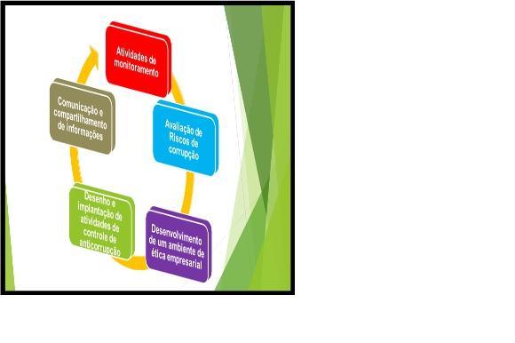 Figura 1 – Programa integrado de implantação de sistema de compliance.