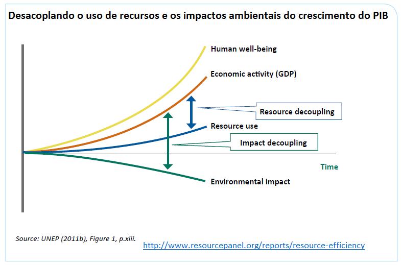 desacoplando o uso de recursos e os impactos ambientais do crescimento do PIB