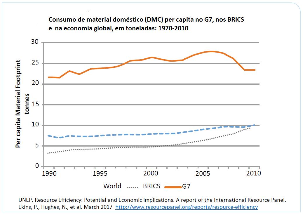 consumo de material doméstico per capita