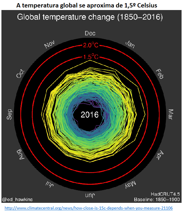 global temperature change 1850-2016