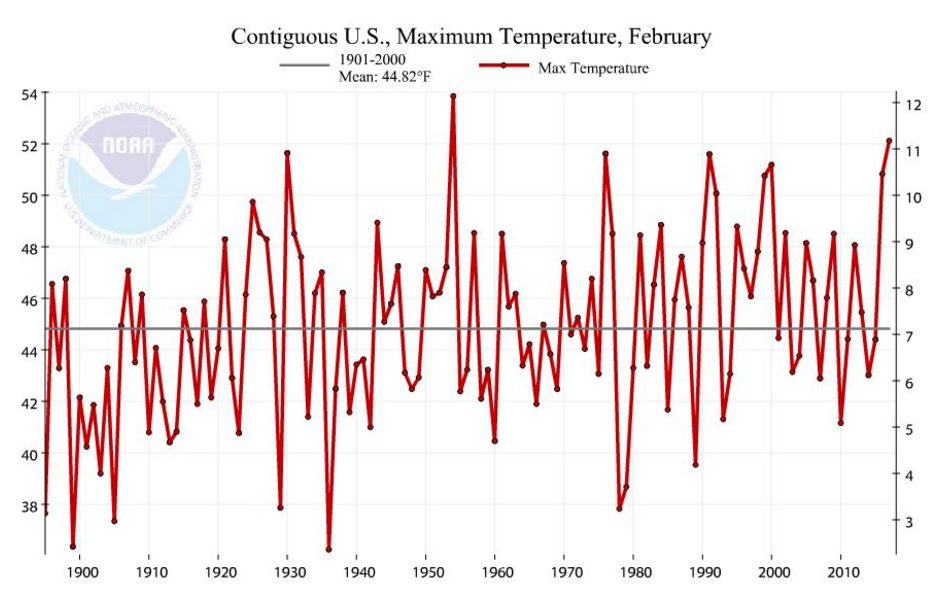 contiguos US maximun temperature, february