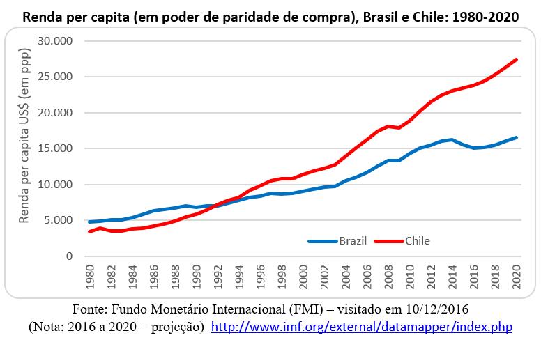 renda per capita Brasil e Chile, 1980-2020