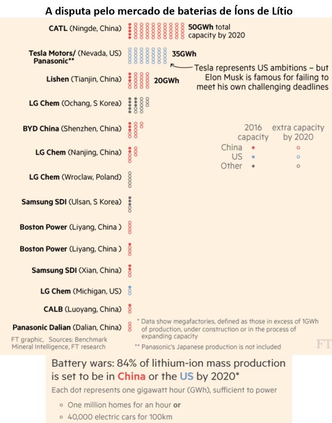 a disputa pelo mercado de baterias de íons de lítio