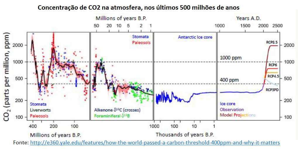 concentração de CO2 na atmosfera nos últimod 500 milhões de anos