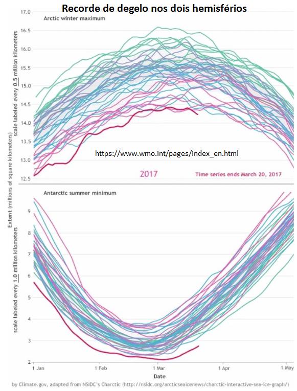 recorde de degelo nos dois hemisférios