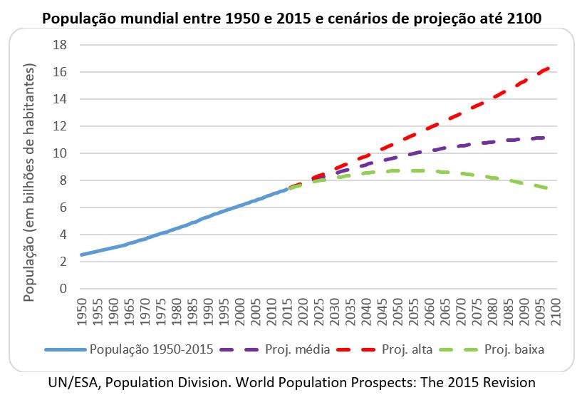 população mundial entre 1950 e 2015 e cenários de projeção até 2100