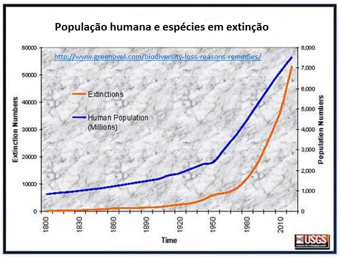 população humana e espécies em extinção