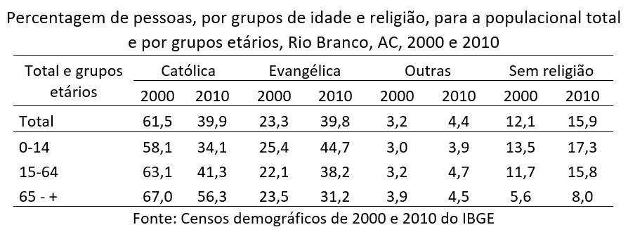 percentagem de pessoas por grupos de idade e religião, Rio Branco, AC