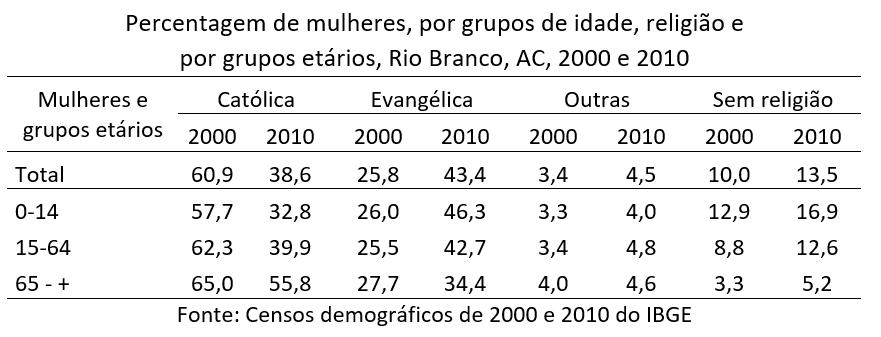 percentagem de mulheres por grupos de idade, religião, Rio Branco, AC