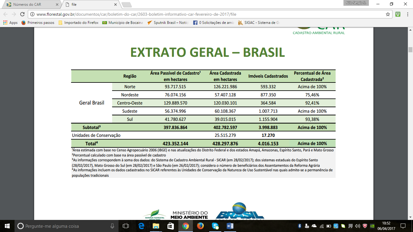 Extrato Geral - Brasil - C.A.R.