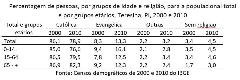 percentagem de pessoas por grupos de idade e religião, Teresina, PI