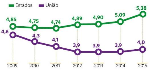 Despesas com pessoal e encargos sociais em percentual do PIB (2009 a 2015)