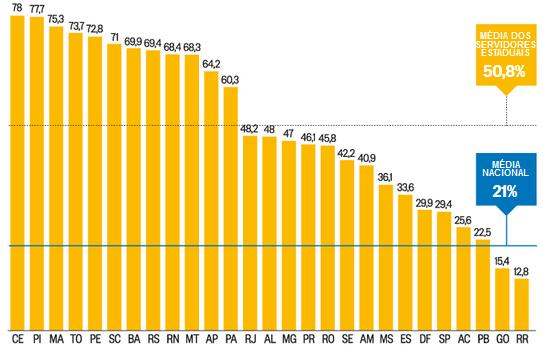 VARIAÇÃO DOS SALÁRIOS FRENTE A 2006 EM %